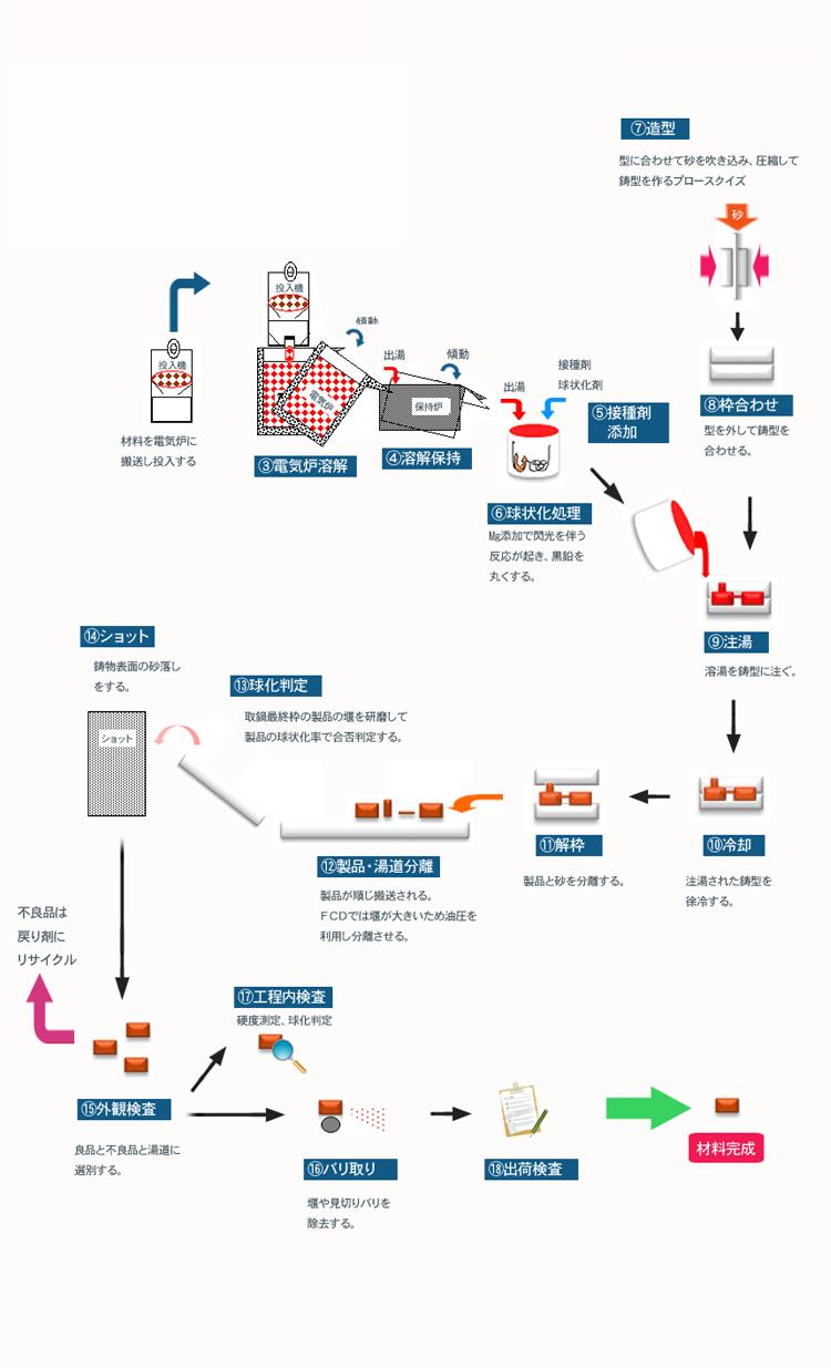 鋳造工程(第2工場 電気溶解)|NT...